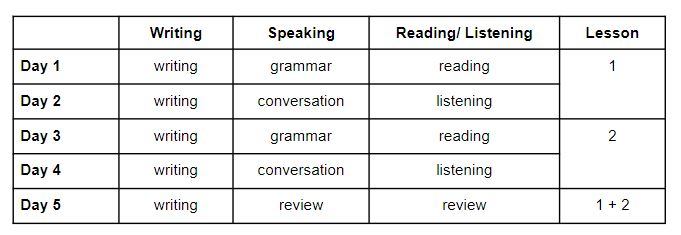 ตาราง และรูปแบบการเรียนภาษาเกาหลีในแต่ละอาทิตย์